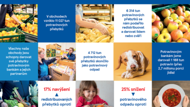 Photo of Plýtvání potravinami je globální hrozbou! Nejvíce vyhodí domácnosti na sídlištích